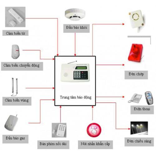 Sơ đồ hoạt động của hệ thống báo trộm